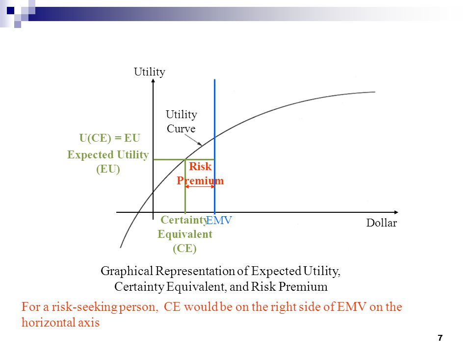 7 Certainty Equivalent (CE) EMV Risk Premium Utility Curve Expected Utility (EU) Utility Dollar U(CE) = EU For a risk-seeking person, CE would be on t