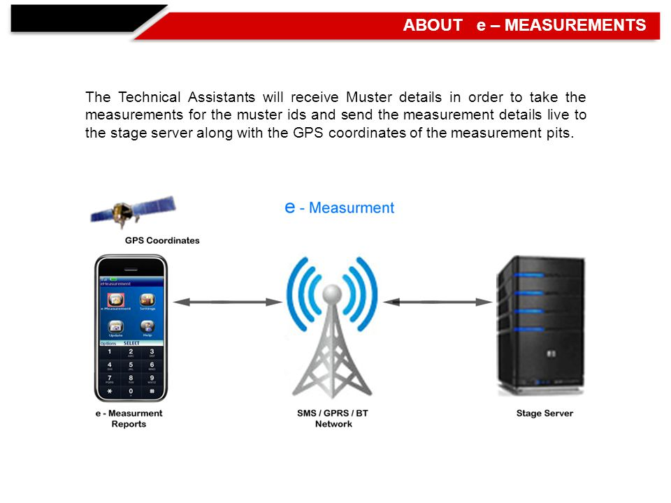 The Technical Assistants will receive Muster details in order to take the measurements for the muster ids and send the measurement details live to the stage server along with the GPS coordinates of the measurement pits.