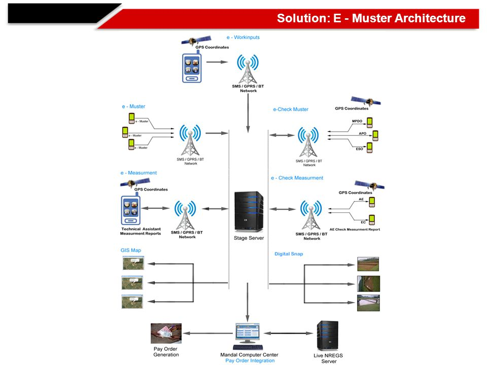 Work flow of e - Muster involves the following steps 1.Application Distribution GPRS PUSH Bluetooth Wireless distribution at MCC 2.
