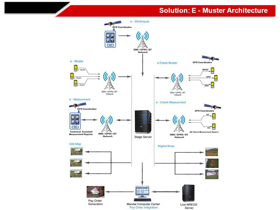 Solution: E - Muster Architecture