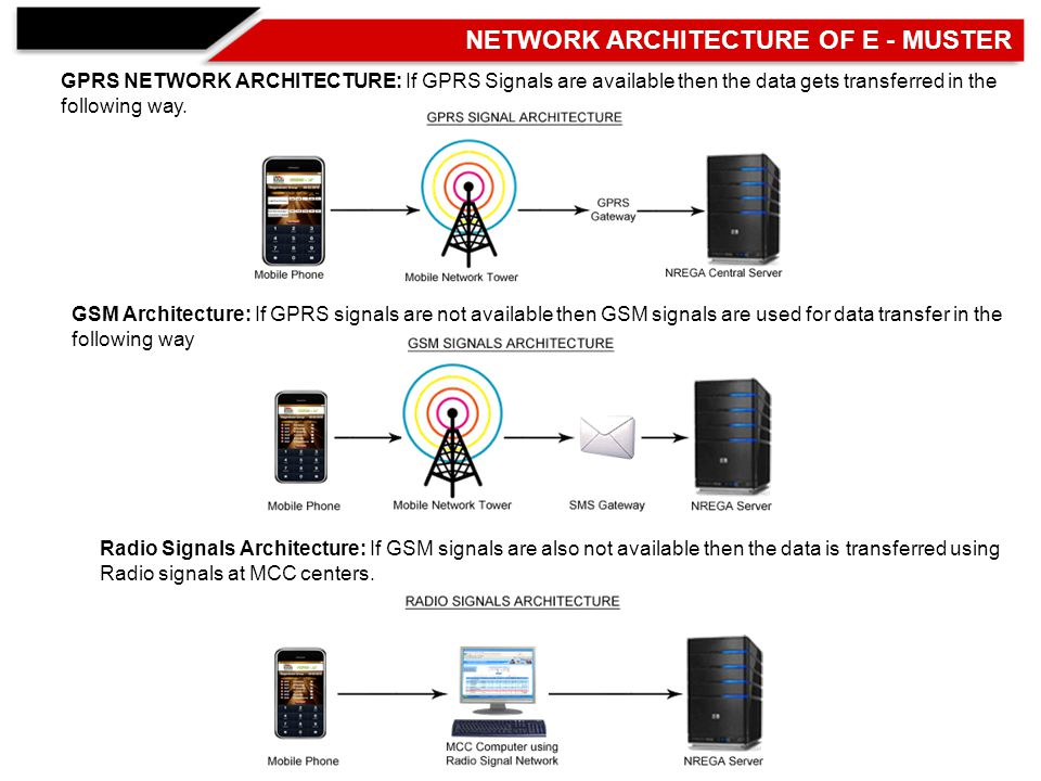 GPRS NETWORK ARCHITECTURE: If GPRS Signals are available then the data gets transferred in the following way.
