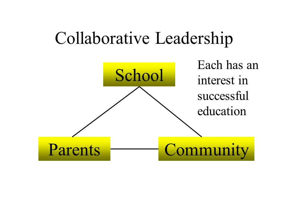 Collaborative Leadership School ParentsCommunity Each has an interest in successful education