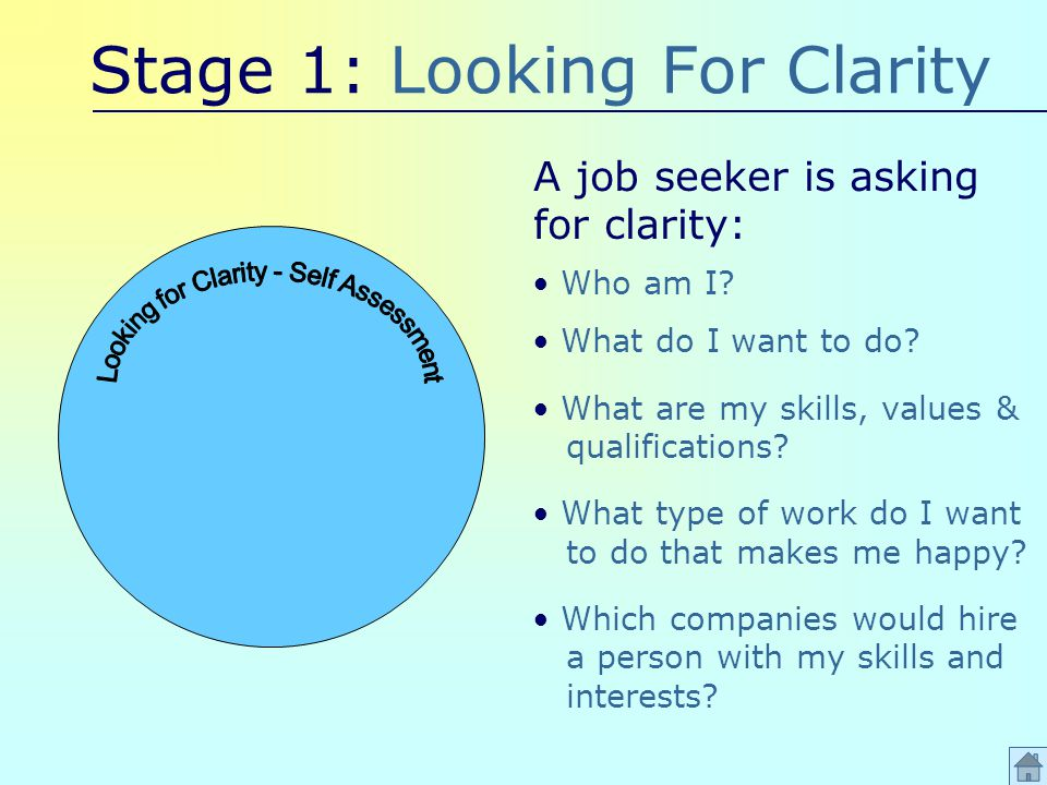 Stage 1: Looking For Clarity Who am I. What do I want to do.