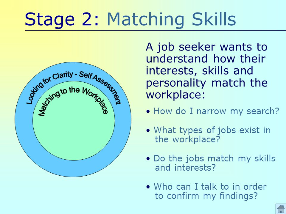 Stage 2: Matching Skills A job seeker wants to understand how their interests, skills and personality match the workplace: How do I narrow my search.