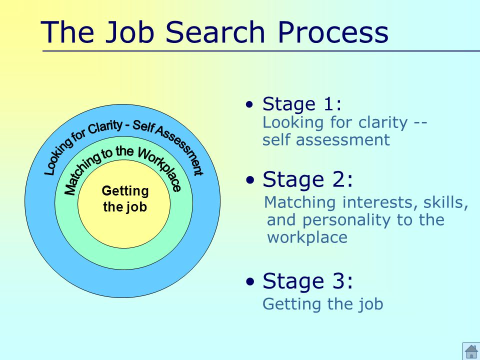 The Job Search Process Stage 1: Looking for clarity -- self assessment Stage 2: Matching interests, skills, and personality to the workplace Stage 3: Getting the job Getting the job