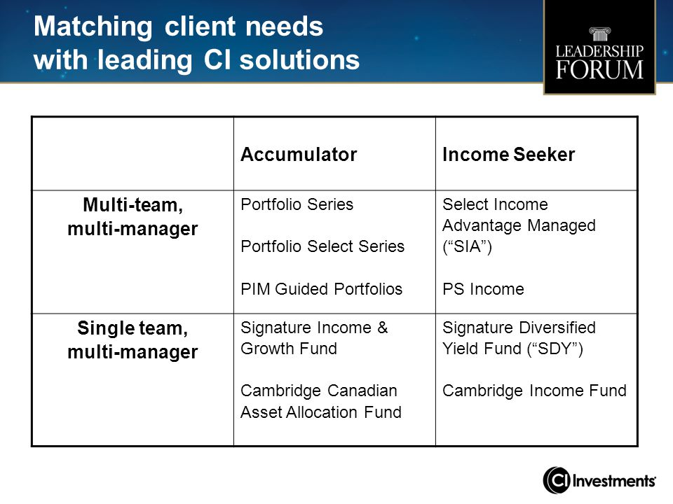 Matching client needs with leading CI solutions AccumulatorIncome Seeker Multi-team, multi-manager Portfolio Series Portfolio Select Series PIM Guided