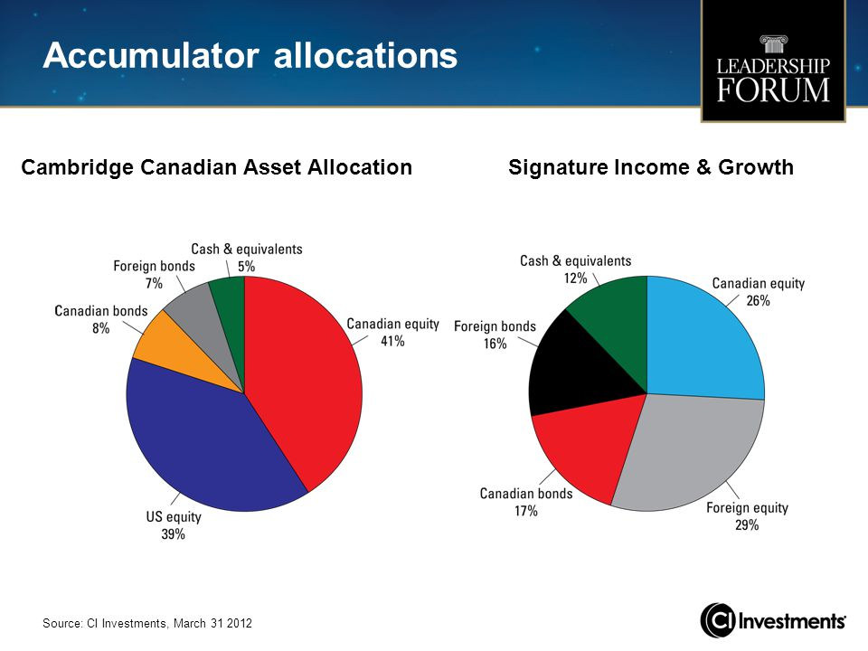 Accumulator allocations Source: CI Investments, March 31 2012 Cambridge Canadian Asset AllocationSignature Income & Growth