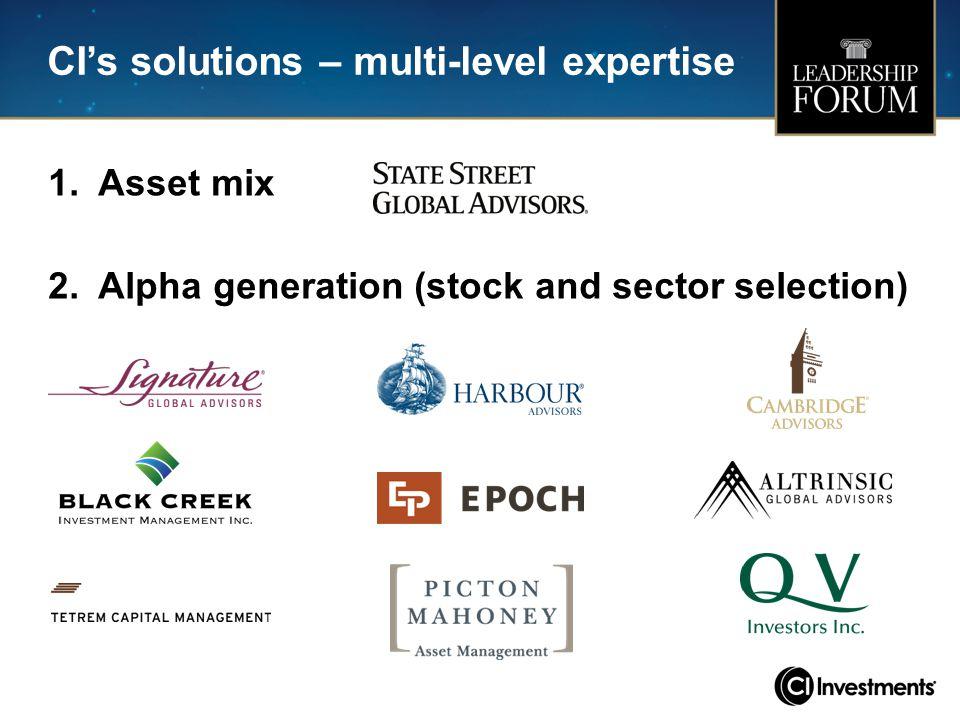 CI's solutions – multi-level expertise 3.Risk management 4.