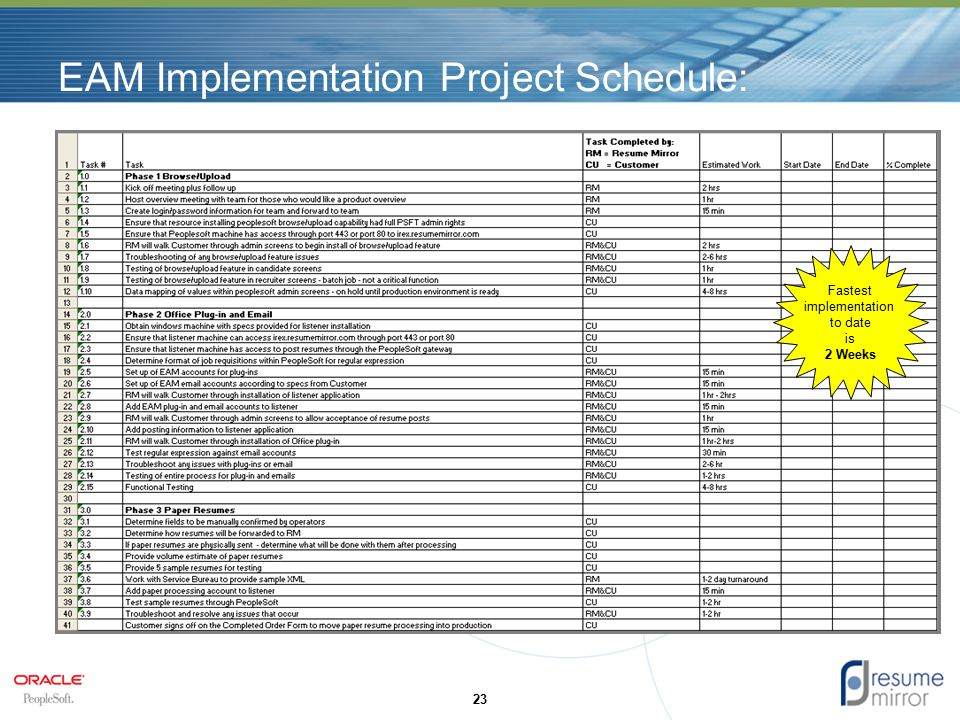 EAM Implementation Project Schedule: 23 Fastest implementation to date is 2 Weeks
