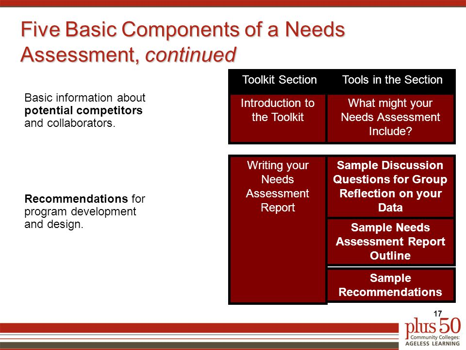 Five Basic Components of a Needs Assessment, continued Recommendations for program development and design.
