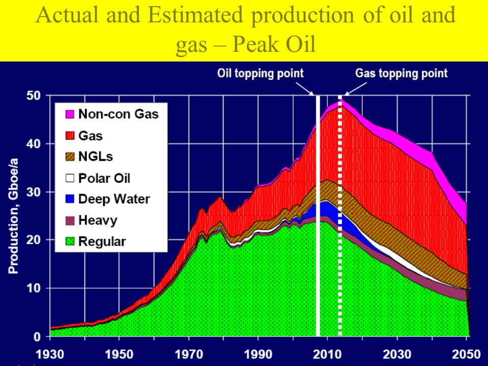 Actual and Estimated production of oil and gas – Peak Oil