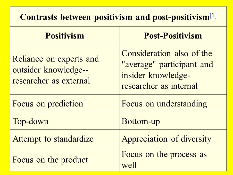 Contrasts between positivism and post-positivism [1] [1] PositivismPost-Positivism Reliance on experts and outsider knowledge-- researcher as external Consideration also of the average participant and insider knowledge- researcher as internal Focus on predictionFocus on understanding Top-downBottom-up Attempt to standardizeAppreciation of diversity Focus on the product Focus on the process as well