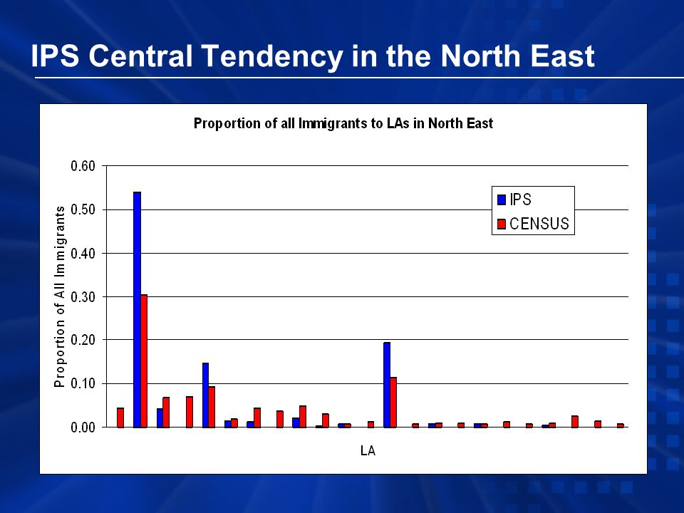 IPS Central Tendency in the North East