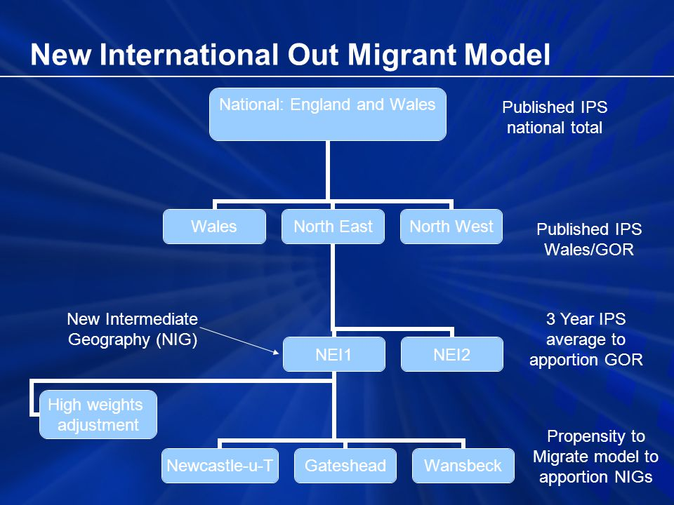 New International Out Migrant Model Published IPS Wales/GOR Published IPS national total 3 Year IPS average to apportion GOR Propensity to Migrate model to apportion NIGs New Intermediate Geography (NIG)