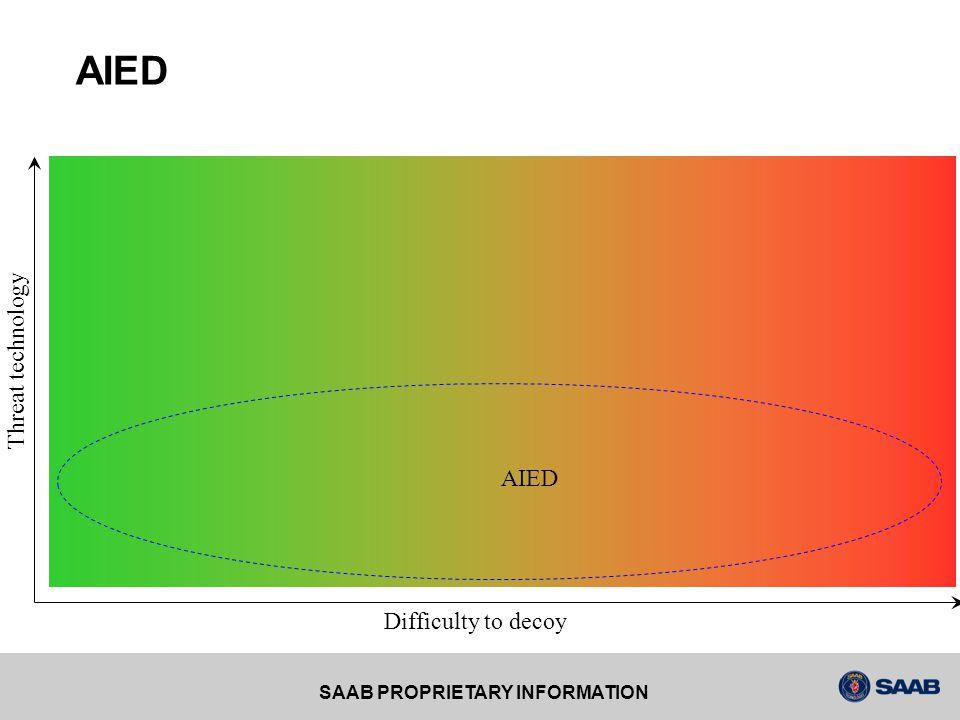 SAAB PROPRIETARY INFORMATION AIED, a design example Verbal description