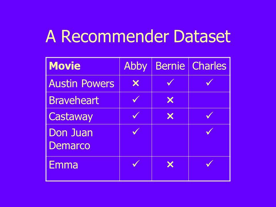 A Recommender Dataset MovieAbbyBernieCharles Austin Powers  Braveheart  Castaway  Don Juan Demarco Emma 
