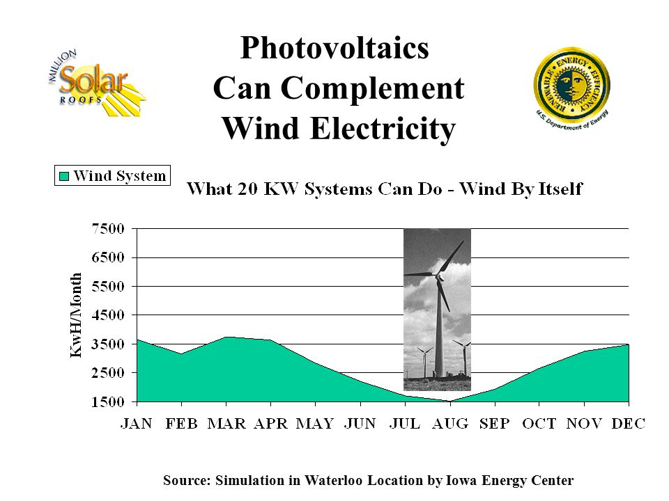 Photovoltaics Can Complement Wind Electricity Source: Simulation in Waterloo Location by Iowa Energy Center
