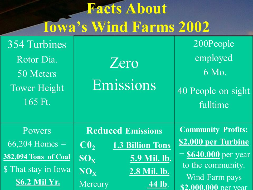 Facts About Iowa's Wind Farms 2002 354 Turbines Rotor Dia. 50 Meters Tower Height 165 Ft. Zero Emissions 200People employed 6 Mo. 40 People on sight f