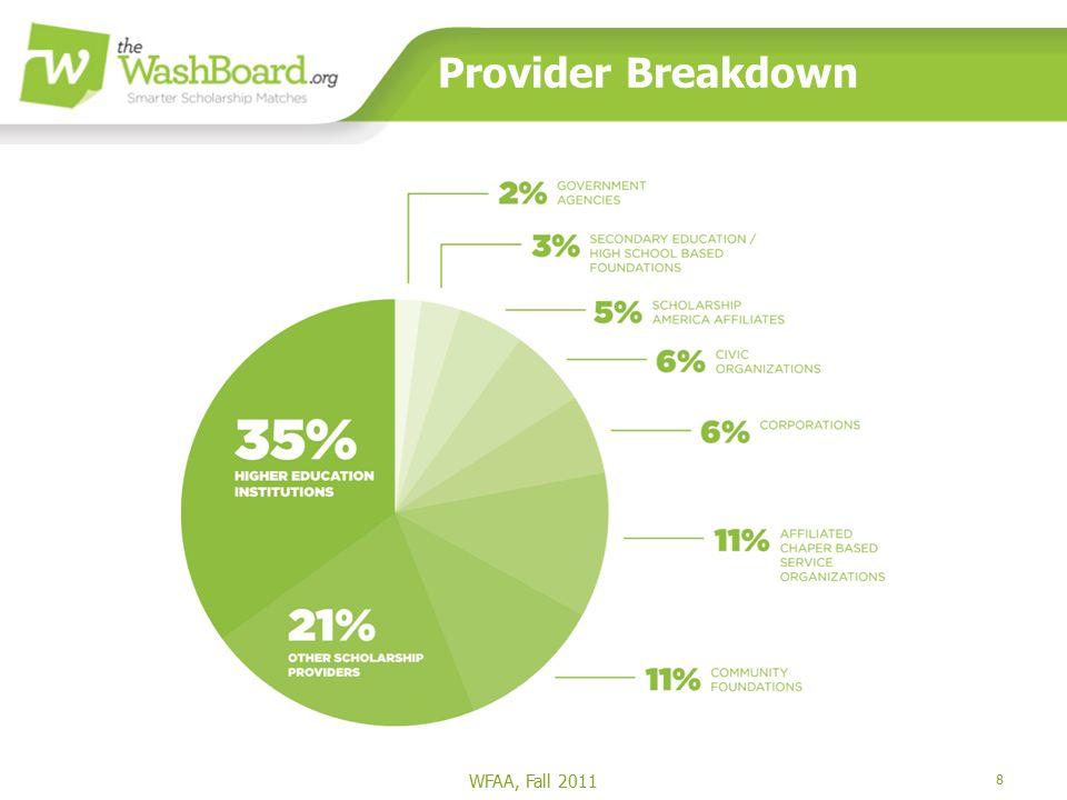 8 Provider Breakdown