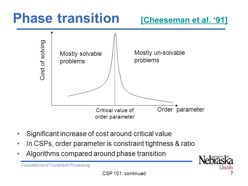 Foundations of Constraint Processing CSP 101: continued7 Phase transition [Cheeseman et al.