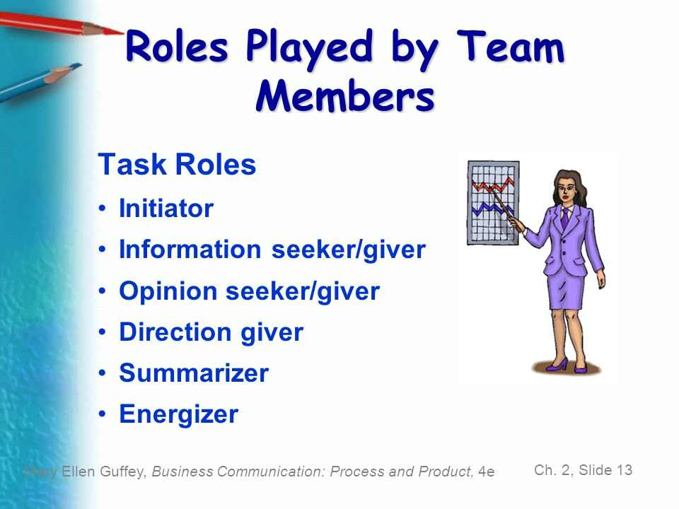 Mary Ellen Guffey, Business Communication: Process and Product, 4e Ch. 2, Slide 13 Roles Played by Team Members Task Roles Initiator Information seeke