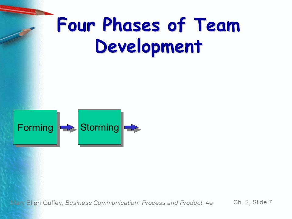 Mary Ellen Guffey, Business Communication: Process and Product, 4e Ch. 2, Slide 7 Four Phases of Team Development Forming Storming