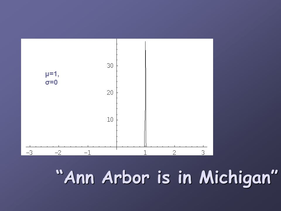 Ann Arbor is in Michigan μ=1, σ=0
