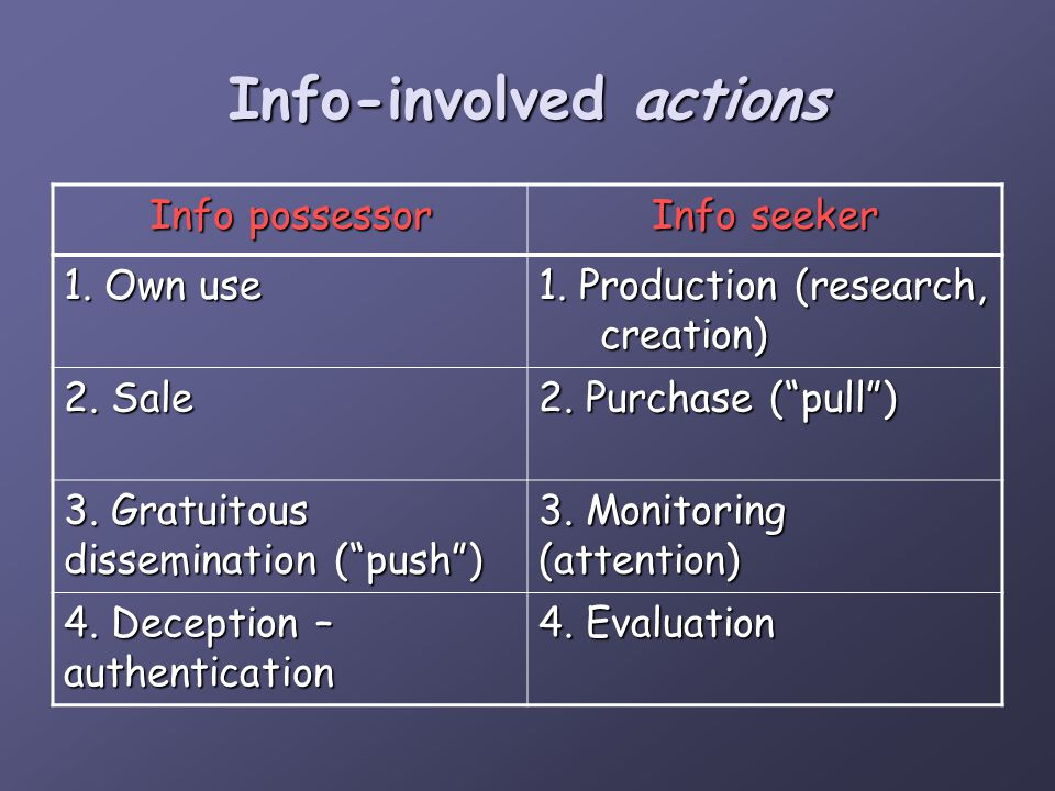 Info-involved actions Info possessor Info seeker 1.