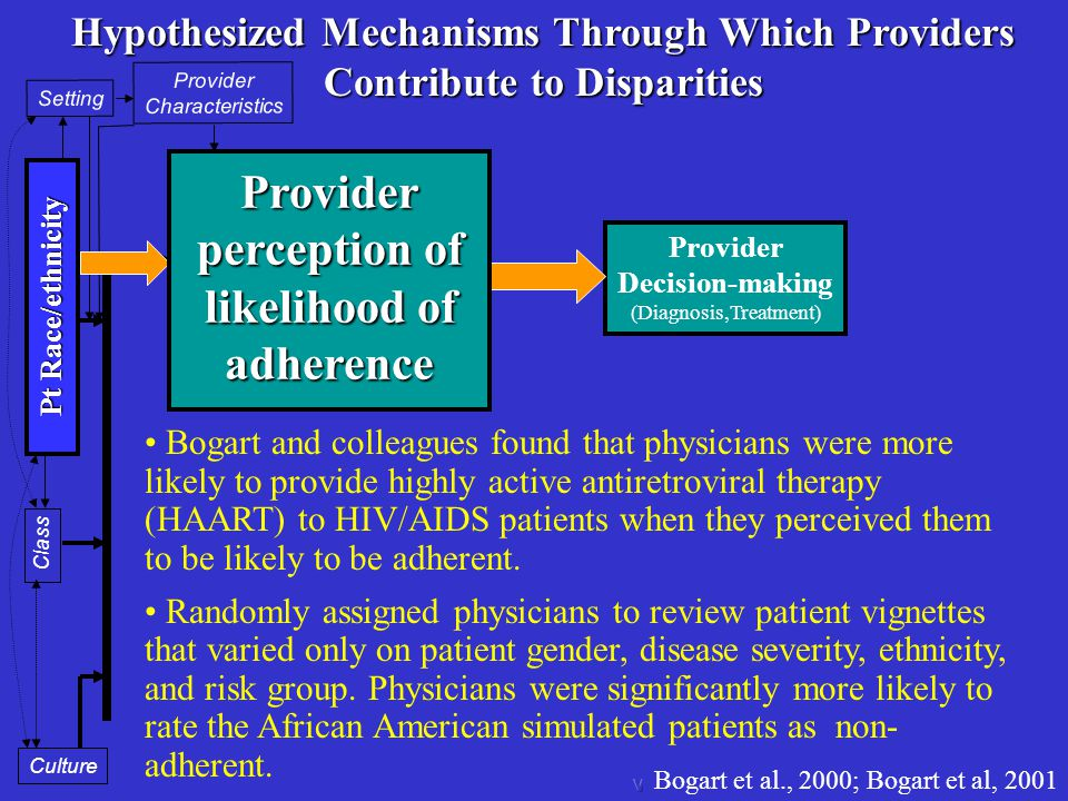 Provider Decision-making (Diagnosis,Treatment) Provider cognition and affect regarding help-seeker Provider Characteristics Setting Pt Race/ethnicity Class Culture Explicit (conscious) Implicit (unconscious) Hypothesized Mechanisms Through Which Providers Contribute to Disparities Bogart and colleagues found that physicians were more likely to provide highly active antiretroviral therapy (HAART) to HIV/AIDS patients when they perceived them to be likely to be adherent.