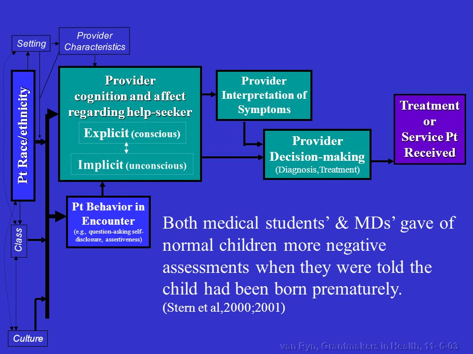 Treatmentor Service Pt Received Provider Decision-making (Diagnosis,Treatment) Provider Interpretation of Symptoms Provider cognition and affect regar