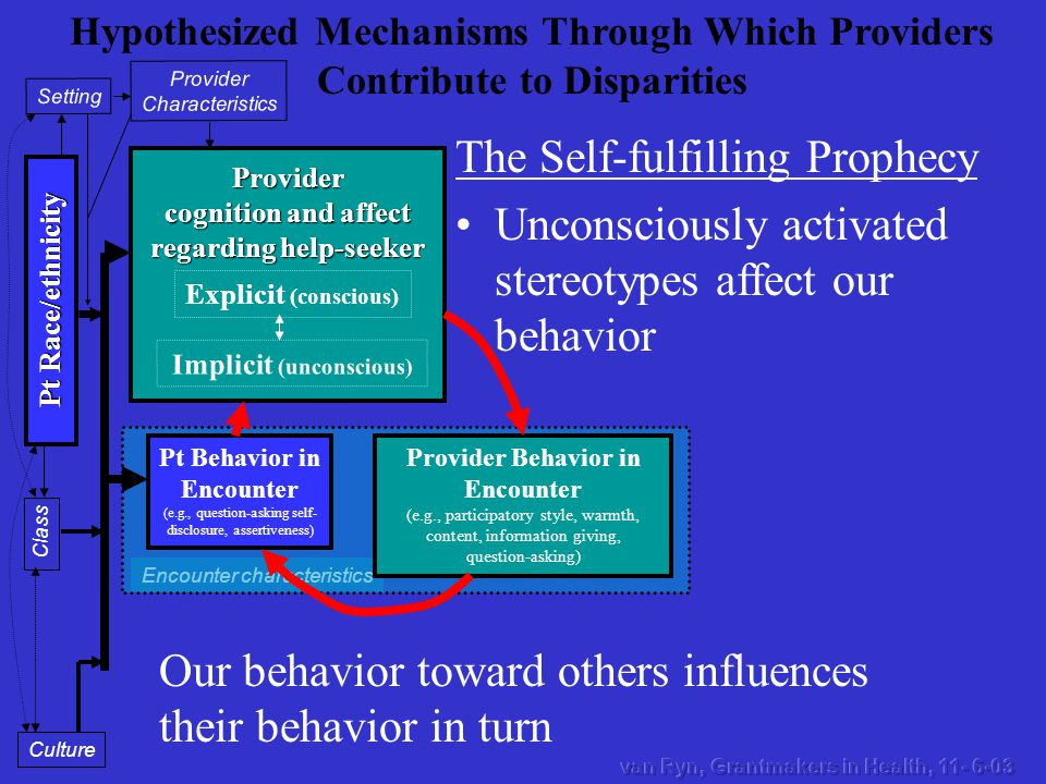 Encounter characteristics Provider cognition and affect regarding help-seeker Provider Characteristics Setting Pt Race/ethnicity Class Culture Pt Behavior in Encounter (e.g., question-asking self- disclosure, assertiveness) Explicit (conscious) Implicit (unconscious) Provider Behavior in Encounter (e.g., participatory style, warmth, content, information giving, question-asking) Hypothesized Mechanisms Through Which Providers Contribute to Disparities The Self-fulfilling Prophecy Unconsciously activated stereotypes affect our behavior Our behavior toward others influences their behavior in turn