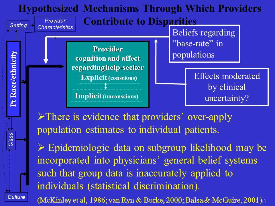 Provider cognition and affect regarding help-seeker Provider Characteristics Setting Pt Race/ethnicity Class Culture Explicit (conscious) Implicit (un