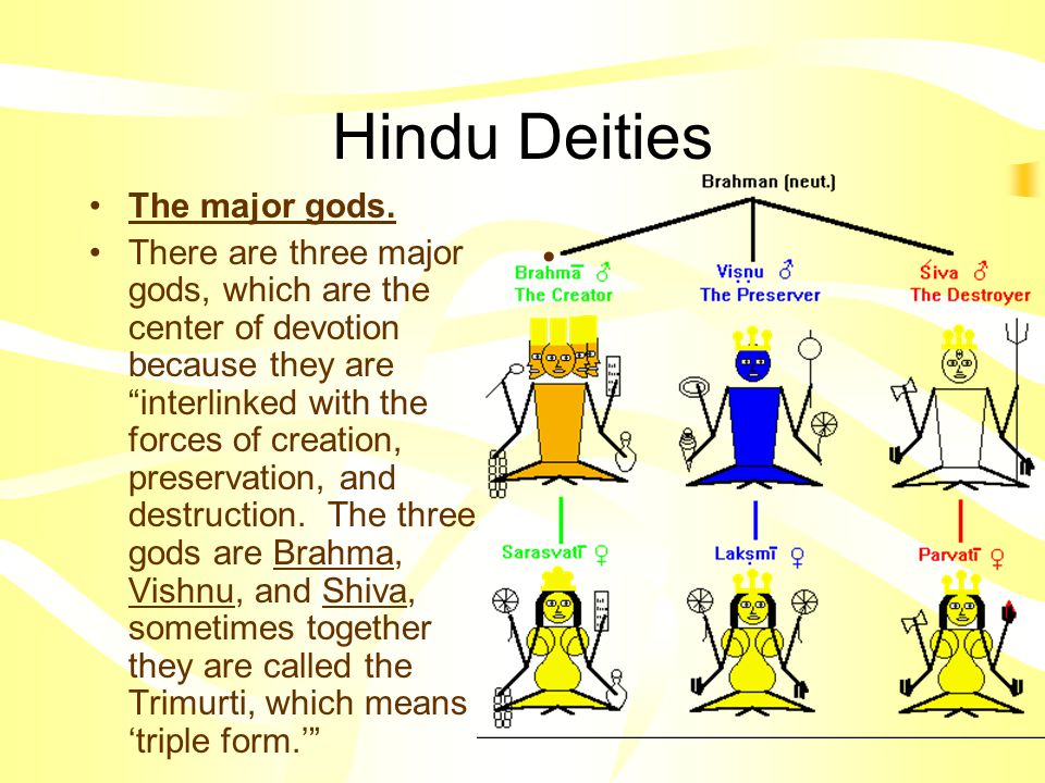 Hindu Deities The major gods.