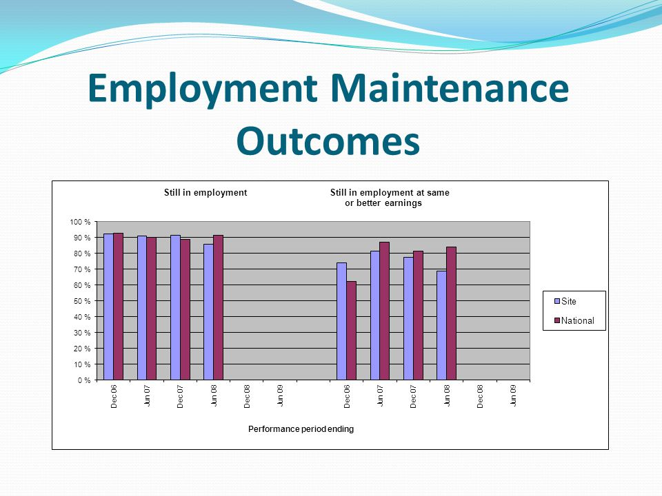 Employment Maintenance Outcomes
