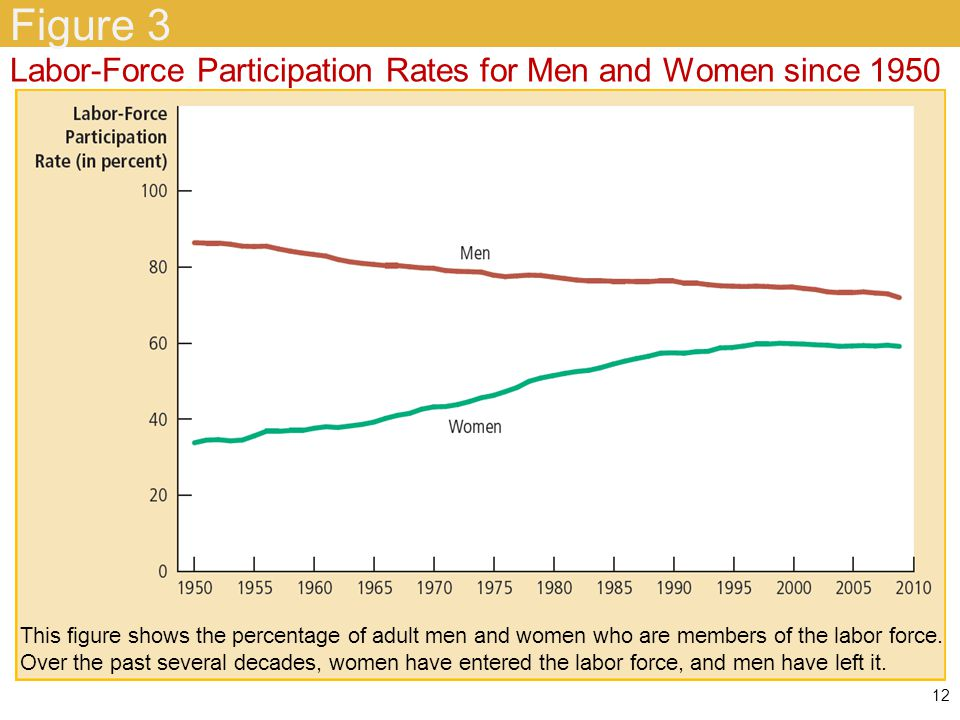 Labor-force participation of men and women in the U.S.