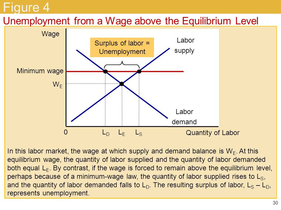 Minimum-Wage Laws Wages may be kept above equilibrium level –Minimum-wage laws –Unions –Efficiency wages If the wage is kept above the equilibrium level –Result: unemployment 31