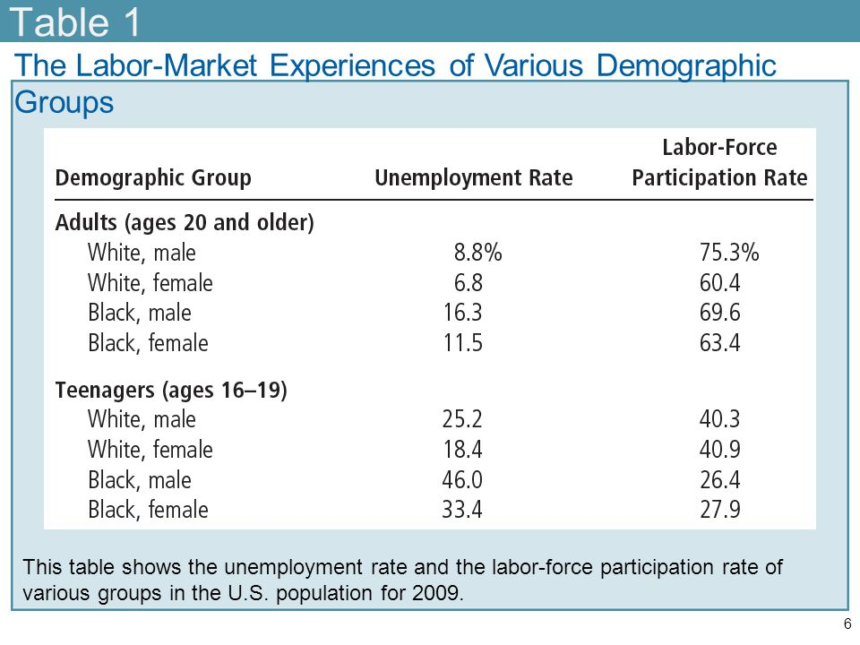 Identifying Unemployment Labor-market experiences –Women ages 20 and older Lower rates of labor-force participation than men –Once in the labor force Men and women - similar rates of unemployment 7