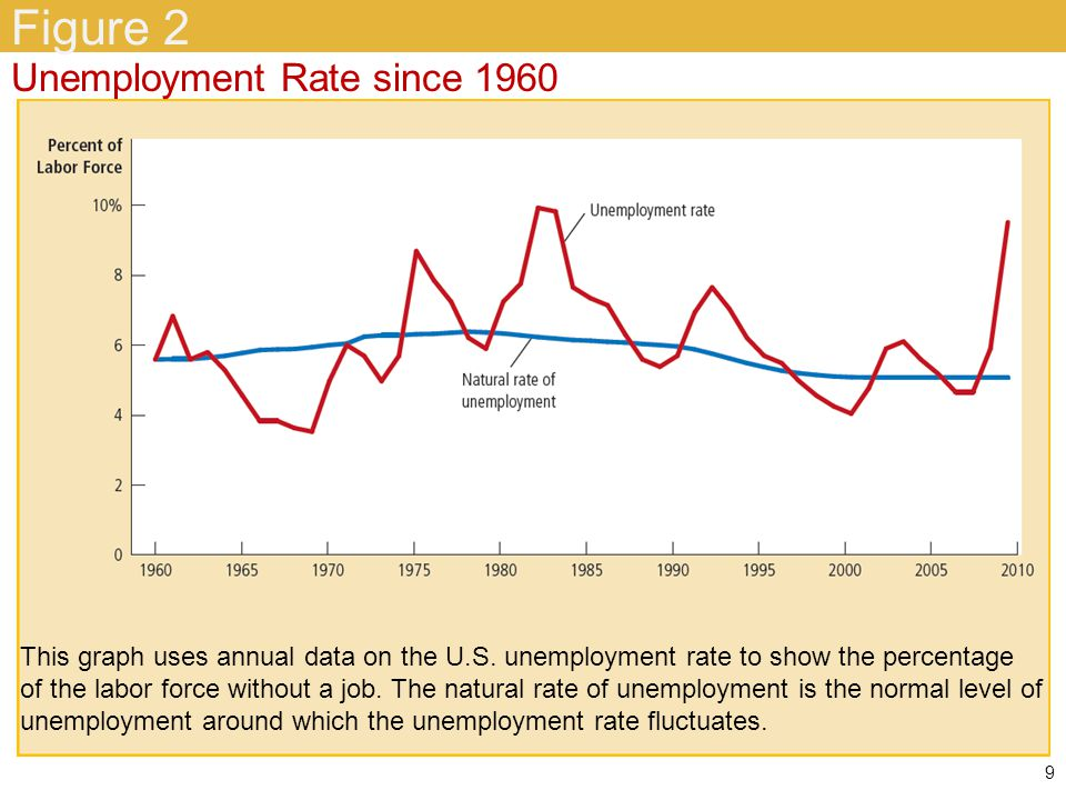Identifying Unemployment Natural rate of unemployment –Normal rate of unemployment –Around which the unemployment rate fluctuates Cyclical unemployment –Deviation of unemployment from its natural rate 10