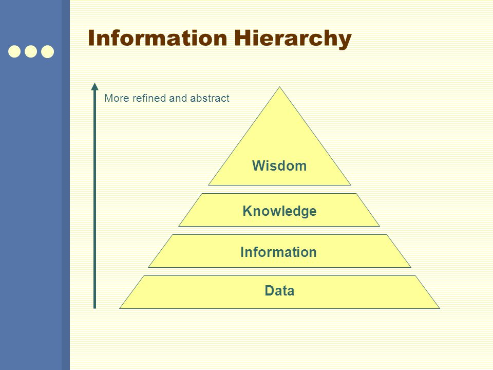 Information Hierarchy Data InformationKnowledge Wisdom More refined and abstract