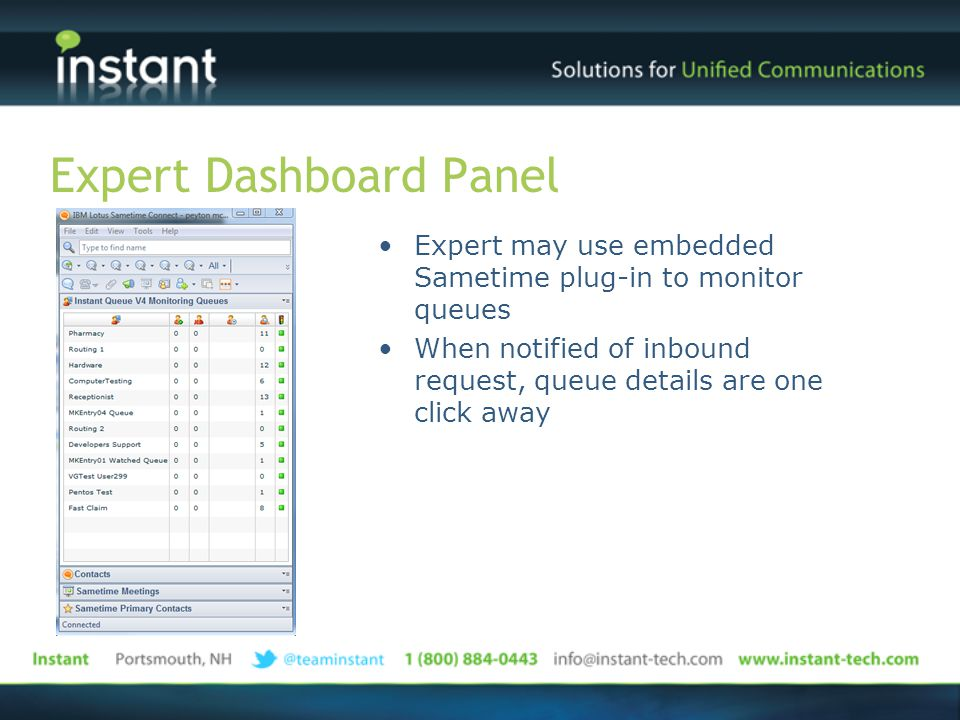 Expert Dashboard Panel Expert may use embedded Sametime plug-in to monitor queues When notified of inbound request, queue details are one click away