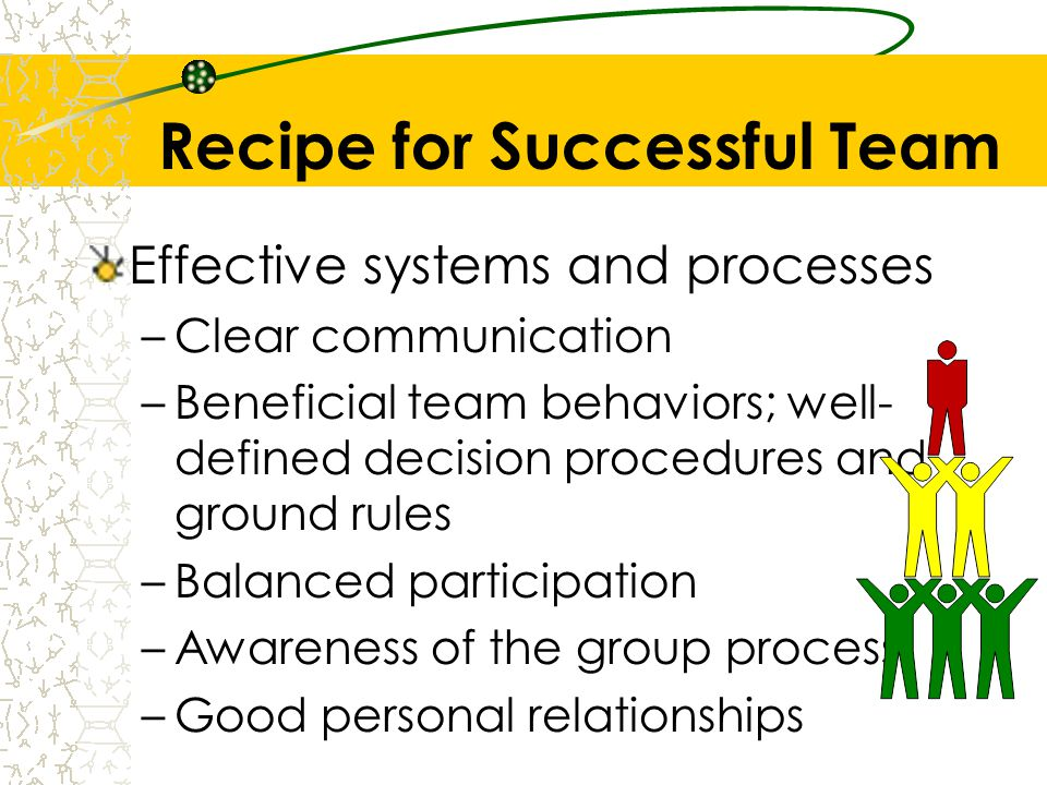 Recipe for Successful Team Effective systems and processes –Clear communication –Beneficial team behaviors; well- defined decision procedures and grou