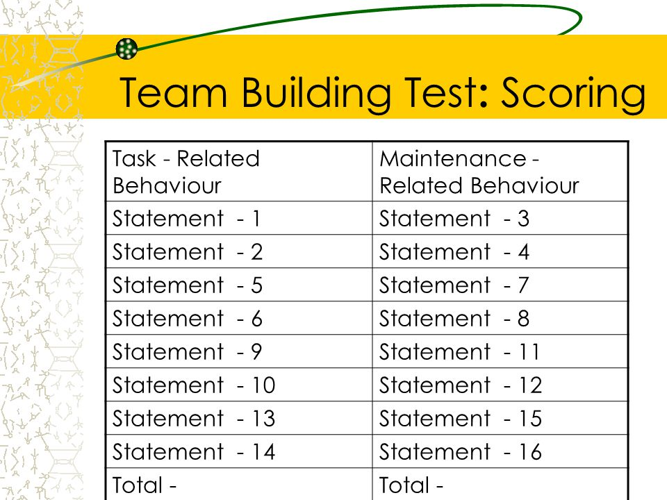 Team Building Test : Scoring Task - Related Behaviour Maintenance - Related Behaviour Statement - 1Statement - 3 Statement - 2Statement - 4 Statement