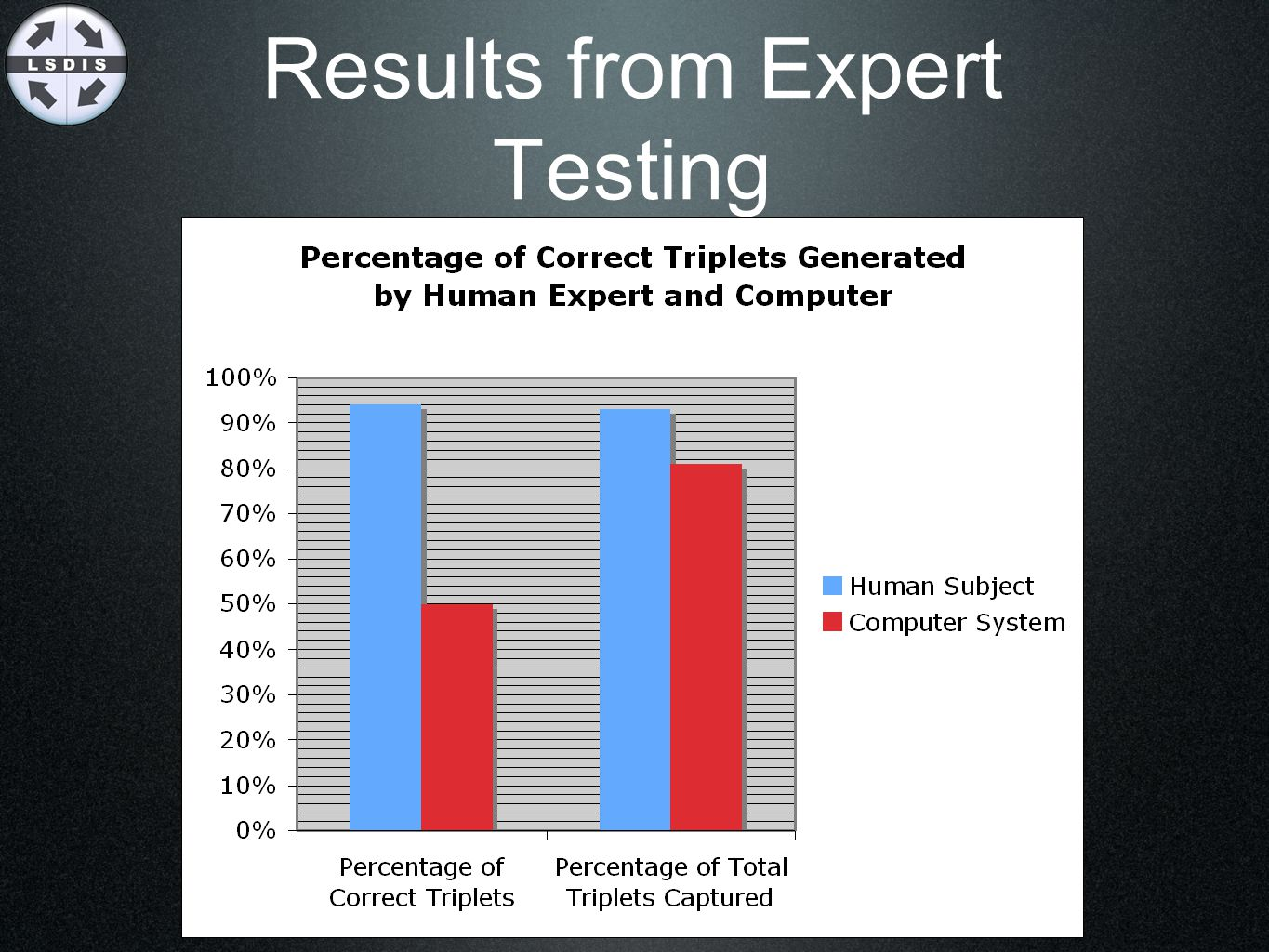 Results from Expert Testing