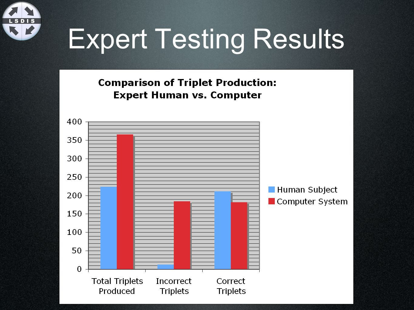 Expert Testing Results