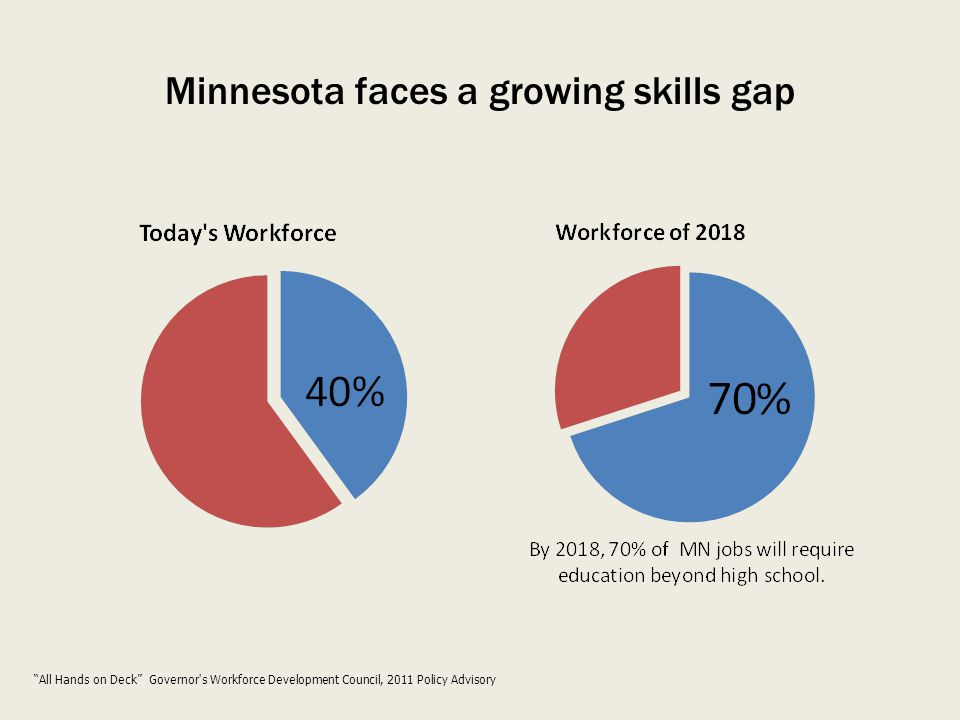 Minnesota faces a growing skills gap All Hands on Deck Governor s Workforce Development Council, 2011 Policy Advisory