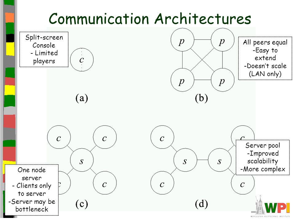 Communication Architectures Split-screen Console - Limited players All peers equal -Easy to extend -Doesn't scale (LAN only) One node server - Clients only to server -Server may be bottleneck Server pool -Improved scalability -More complex