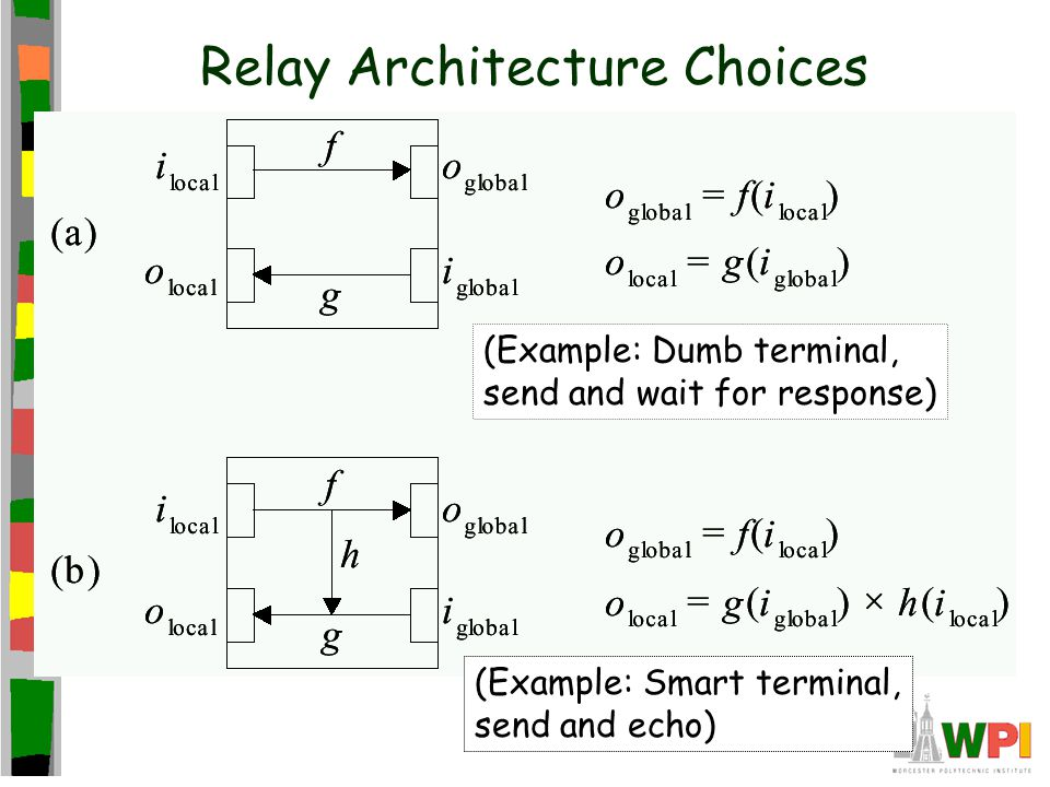 Relay Architecture Choices (Example: Dumb terminal, send and wait for response) (Example: Smart terminal, send and echo)