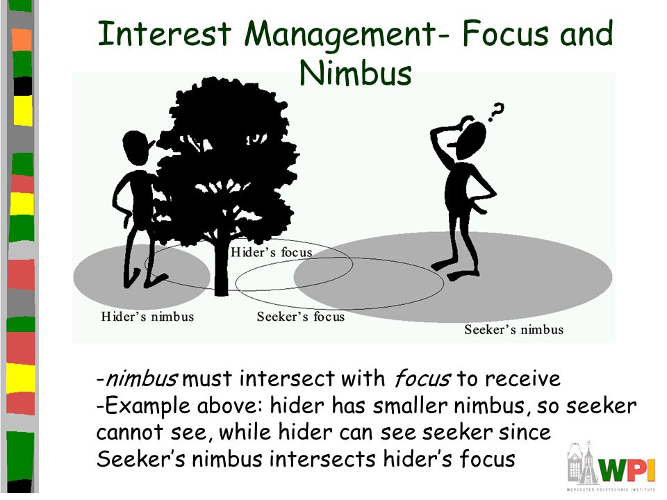 Interest Management- Focus and Nimbus -nimbus must intersect with focus to receive -Example above: hider has smaller nimbus, so seeker cannot see, while hider can see seeker since Seeker's nimbus intersects hider's focus