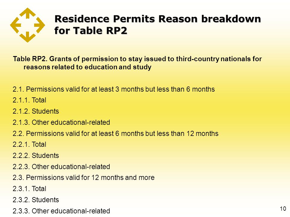Residence Permits Reason breakdown for Table RP2 10 Table RP2. Grants of permission to stay issued to third-country nationals for reasons related to e