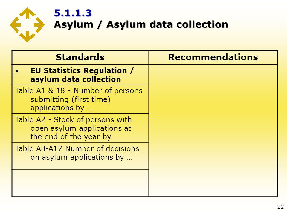 5.1.1.3 Asylum / Asylum data collection 22 StandardsRecommendations EU Statistics Regulation / asylum data collection Table A1 & 18 - Number of person